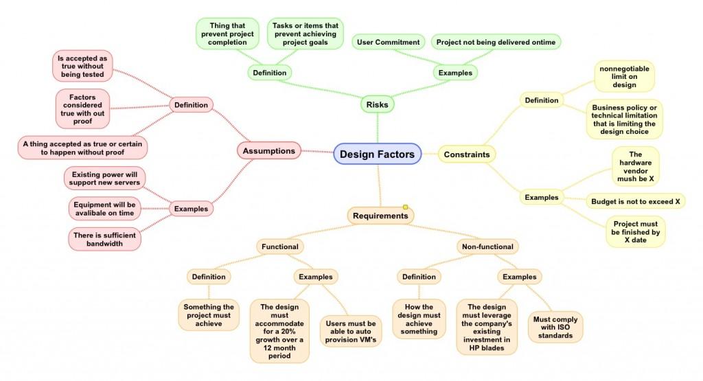 Design_Factors