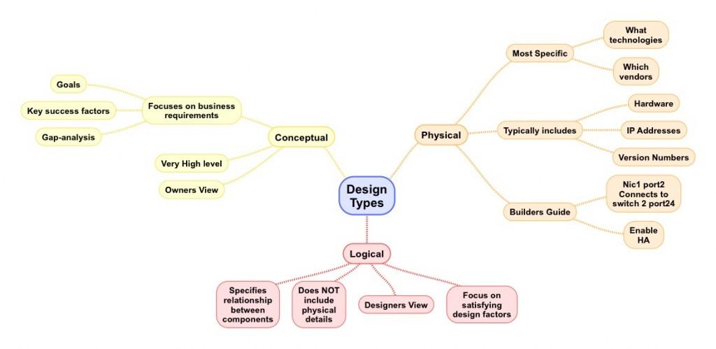 Design_Types
